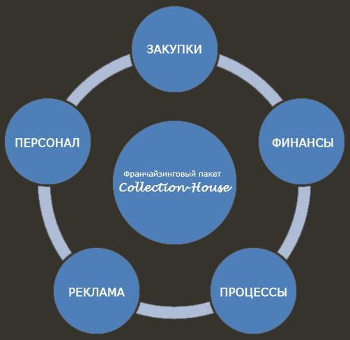 Приобретая франчайзинговый пакет, вы получаете отработанную бизнес-модель, в которую входят все основные направления...