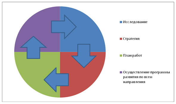 Составление плана работ по схеме: квартал...  Наша модель взаимодействия состоит из 4 этапов, которые...